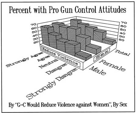 "Figure 10 ""Stricter gun control would greatly reduce the level of violence"